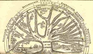 Pohon sejarah Amerika serikat | Pengertian sejarah menurut para ahliPohon sejarah Amerika serikat | Pengertian sejarah menurut para ahli