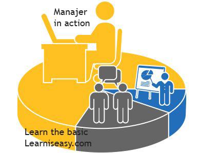 dasar dasar manajemen