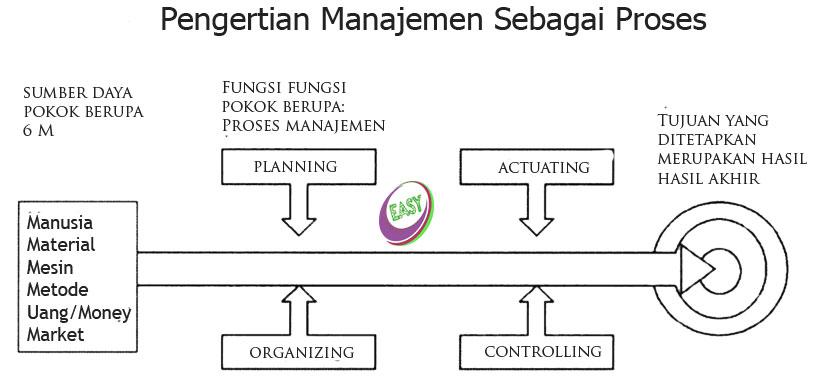 Pengertian Manajemen Sebagai Proses