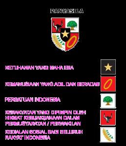 Pengertian pancasila sebagai ideologi terbuka Lambang Pancasila Sebagai Ideologi Terbuka Indonesia dengan tiap simbol mewakili tiap sila.