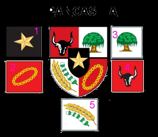 Pengertian Pancasila sebagai pandangan hidup bangsa Indonesia dan lambang pancasila