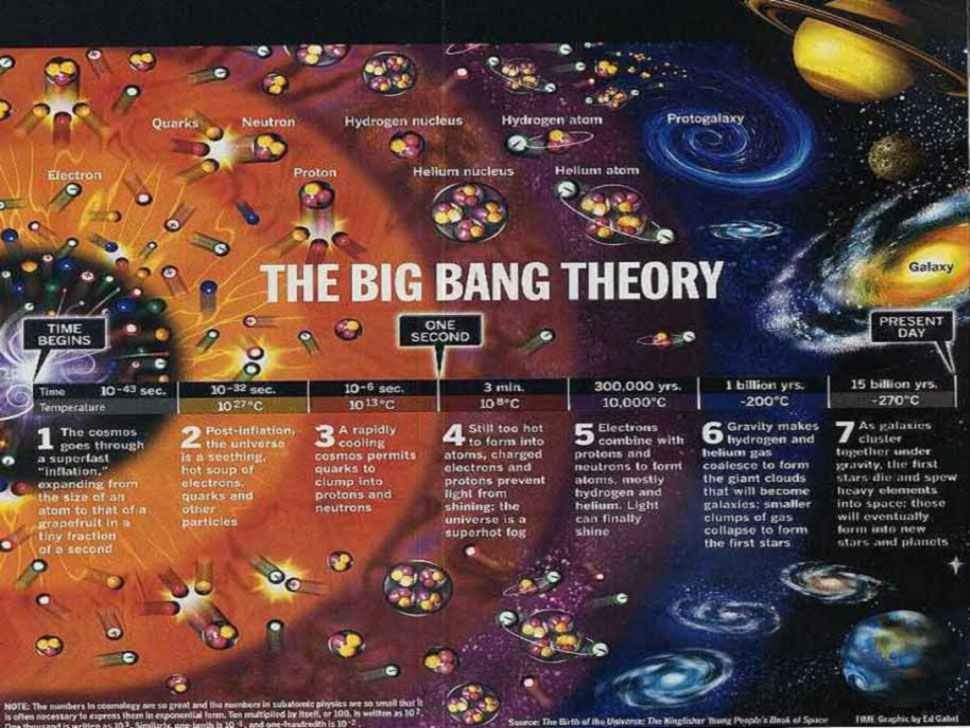 ilustrasi teori big bang asal usul alam semesta