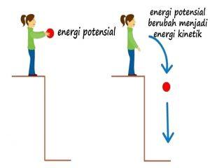 Pengertian energi potensial dan pengertian energi kinetik