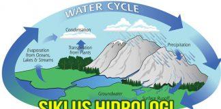 pengertian hidrosfer dan siklus hidrologi