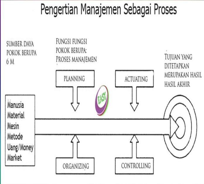 pengertian-manajemen